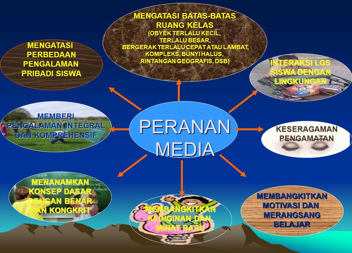 Alur pemanfaatan media Media KarakteristikTujuan pemb.Materi pemb.Metode pemb.kondisi pemb.