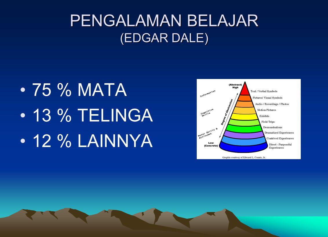 PENGALAMAN BELAJAR (EDGAR DALE) 75 % MATA 13 % TELINGA 12 % LAINNYA