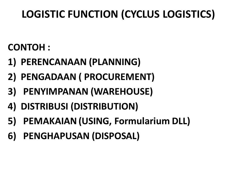 LOGISTIC FUNCTION (CYCLUS LOGISTICS) CONTOH : 1)PERENCANAAN (PLANNING) 2)PENGADAAN ( PROCUREMENT) 3) PENYIMPANAN (WAREHOUSE) 4)DISTRIBUSI (DISTRIBUTION) 5) PEMAKAIAN (USING, Formularium DLL) 6) PENGHAPUSAN (DISPOSAL)