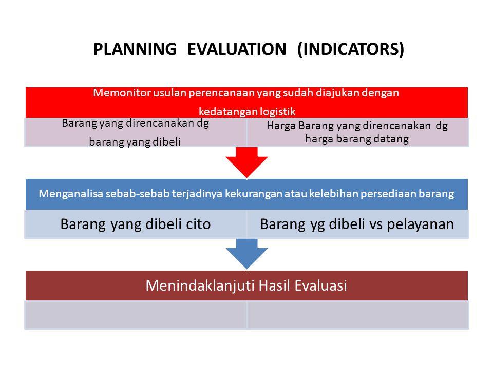 PLANNING EVALUATION (INDICATORS) Menindaklanjuti Hasil Evaluasi Menganalisa sebab-sebab terjadinya kekurangan atau kelebihan persediaan barang Barang