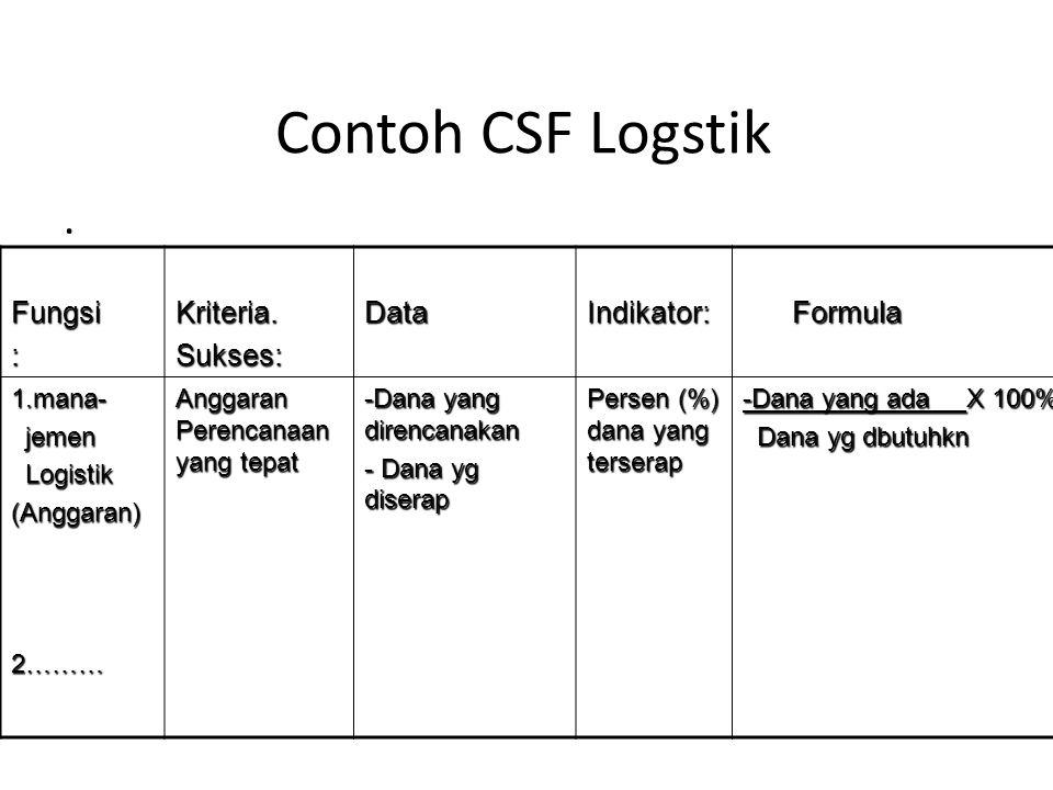 Contoh CSF Logstik. Fungsi: Kriteria. Sukses:DataIndikator: Formula Formula 1.mana- jemen jemen Logistik Logistik(Anggaran)2……… Anggaran Perencanaan y