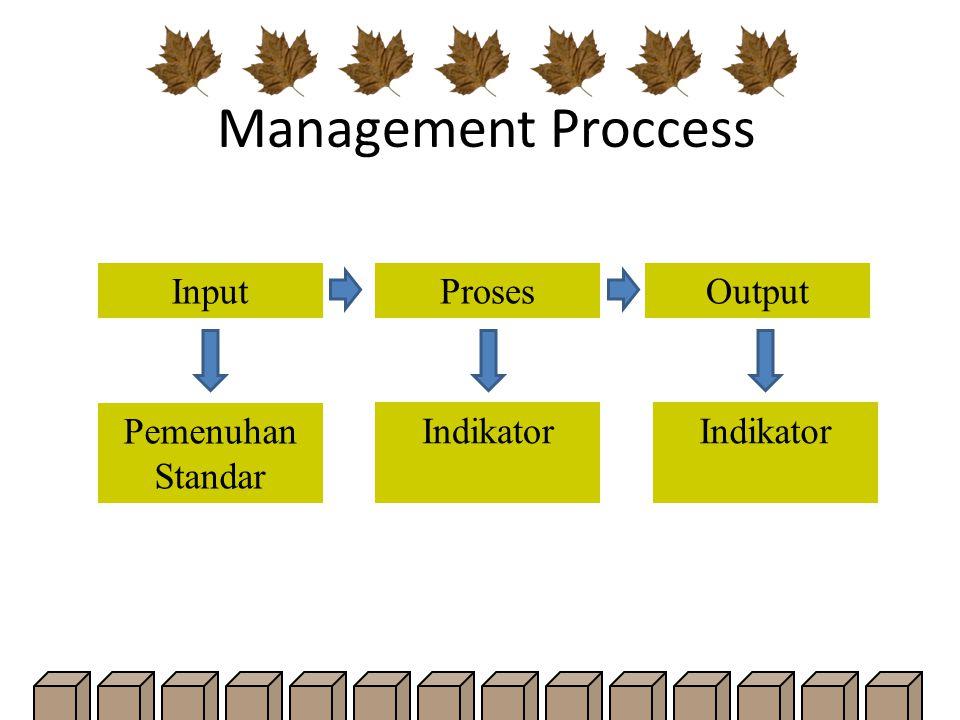 Management Proccess InputProsesOutput Pemenuhan Standar Indikator