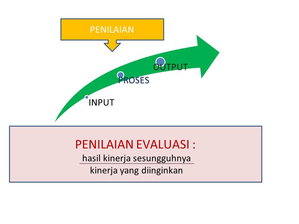 INPUT PROSES OUTPUT PENILAIAN EVALUASI : hasil kinerja sesungguhnya kinerja yang diinginkan PENILAIAN