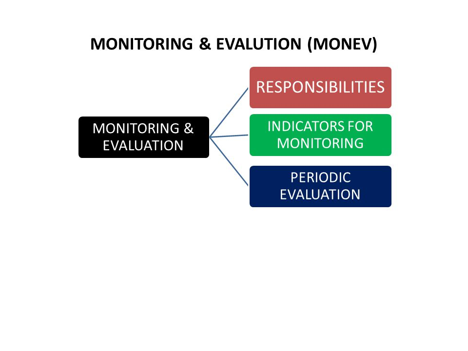 MONITORING & EVALUTION (MONEV) MONITORING & EVALUATION RESPONSIBILITIES INDICATORS FOR MONITORING PERIODIC EVALUATION