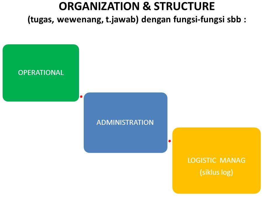 ORGANIZATION & STRUCTURE (tugas, wewenang, t.jawab) dengan fungsi-fungsi sbb : OPERATIONAL ADMINISTRATION LOGISTIC MANAG (siklus log)
