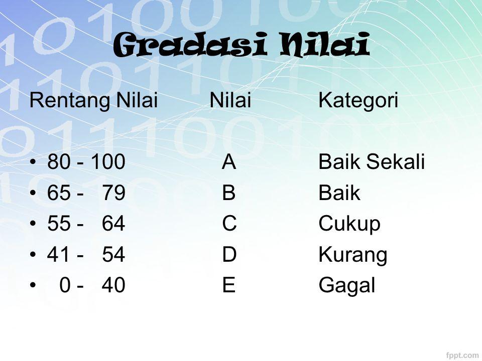 Gradasi Nilai Rentang Nilai NilaiKategori 80 - 100 ABaik Sekali 65 - 79BBaik 55 - 64CCukup 41 - 54DKurang 0 - 40 EGagal