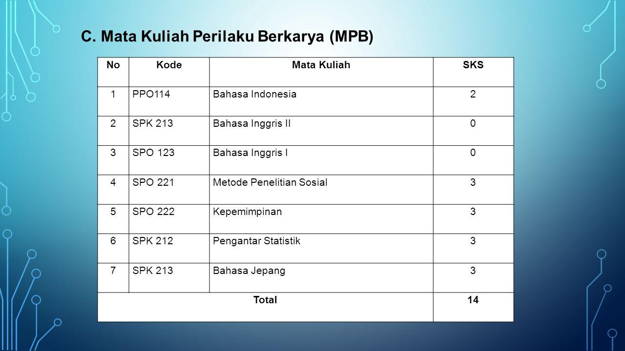 C. Mata Kuliah Perilaku Berkarya (MPB) NoKodeMata KuliahSKS 1PPO114Bahasa Indonesia2 2SPK 213Bahasa Inggris II0 3SPO 123Bahasa Inggris I0 4SPO 221Meto