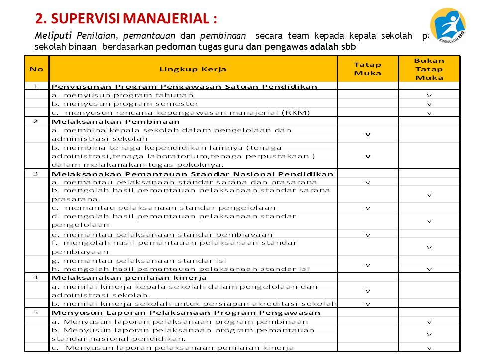 2. SUPERVISI MANAJERIAL : Meliputi Penilaian, pemantauan dan pembinaan secara team kepada kepala sekolah pada 12 sekolah binaan berdasarkan pedoman tu