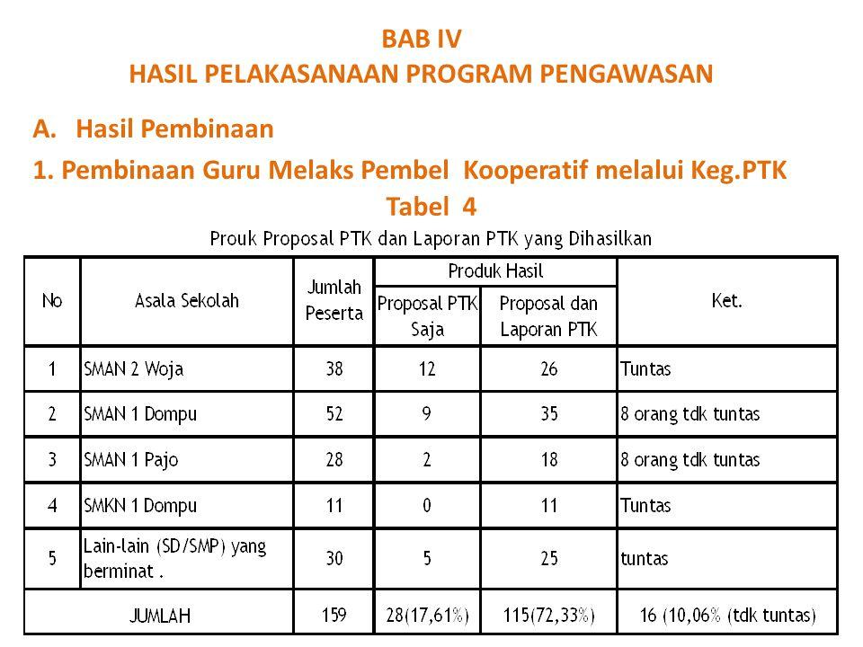 BAB IV HASIL PELAKASANAAN PROGRAM PENGAWASAN A.Hasil Pembinaan 1. Pembinaan Guru Melaks Pembel Kooperatif melalui Keg.PTK Tabel 4