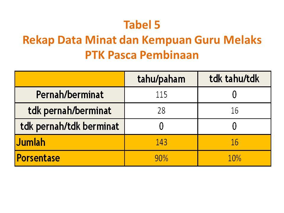 Tabel 5 Rekap Data Minat dan Kempuan Guru Melaks PTK Pasca Pembinaan