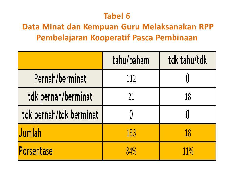 Tabel 6 Data Minat dan Kempuan Guru Melaksanakan RPP Pembelajaran Kooperatif Pasca Pembinaan