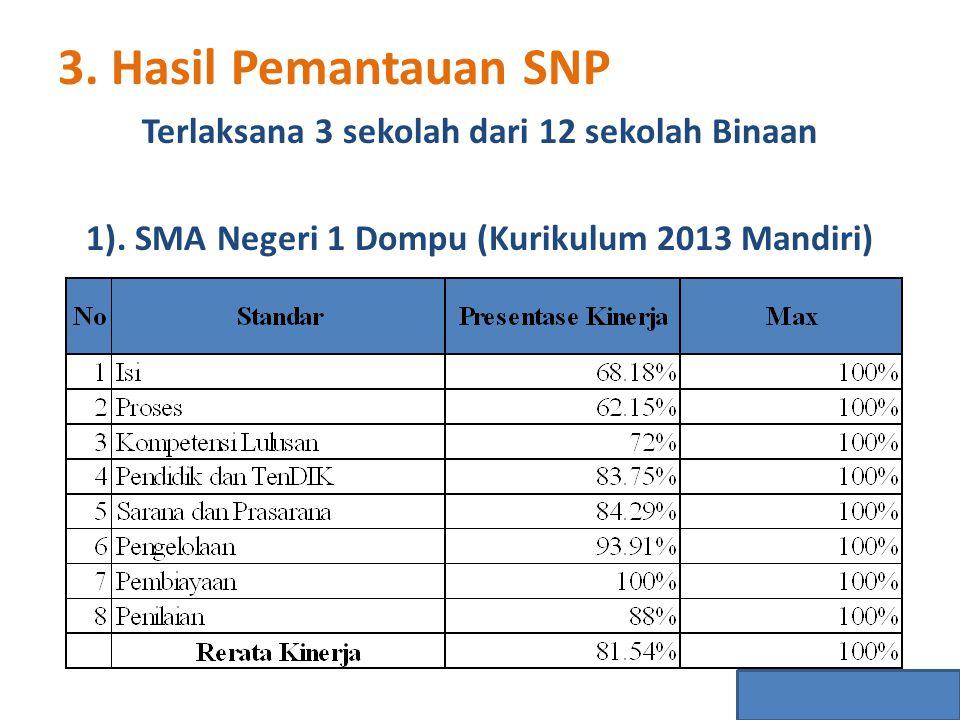 3. Hasil Pemantauan SNP Terlaksana 3 sekolah dari 12 sekolah Binaan 1). SMA Negeri 1 Dompu (Kurikulum 2013 Mandiri)
