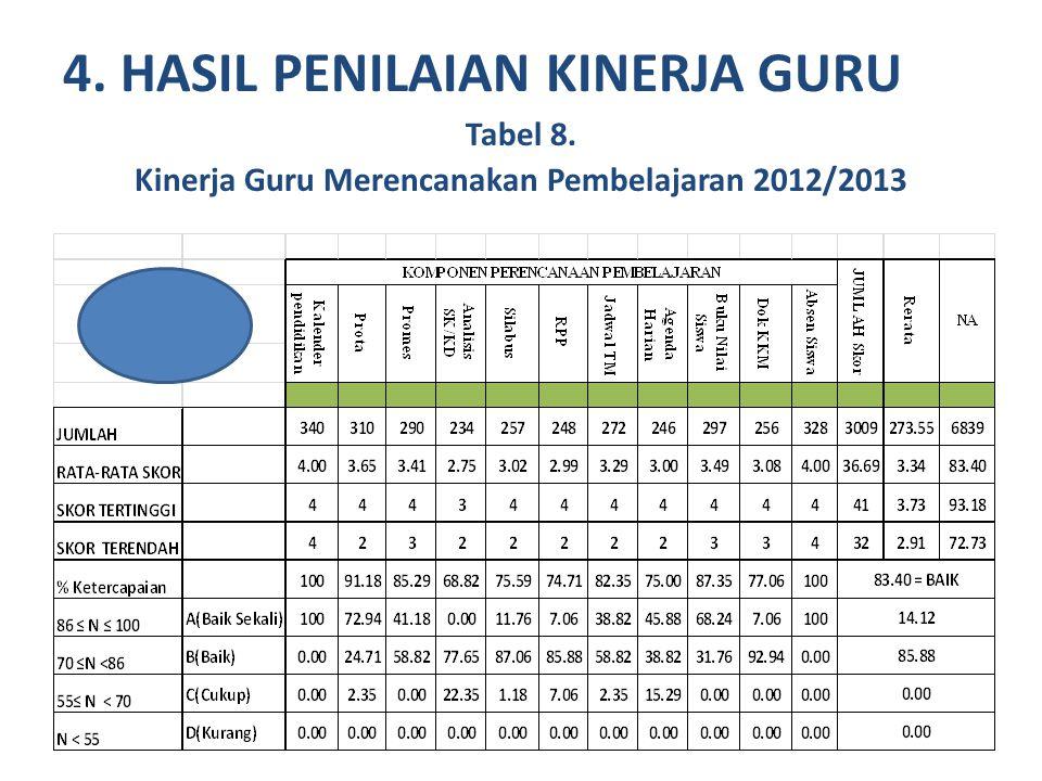 4. HASIL PENILAIAN KINERJA GURU Tabel 8. Kinerja Guru Merencanakan Pembelajaran 2012/2013