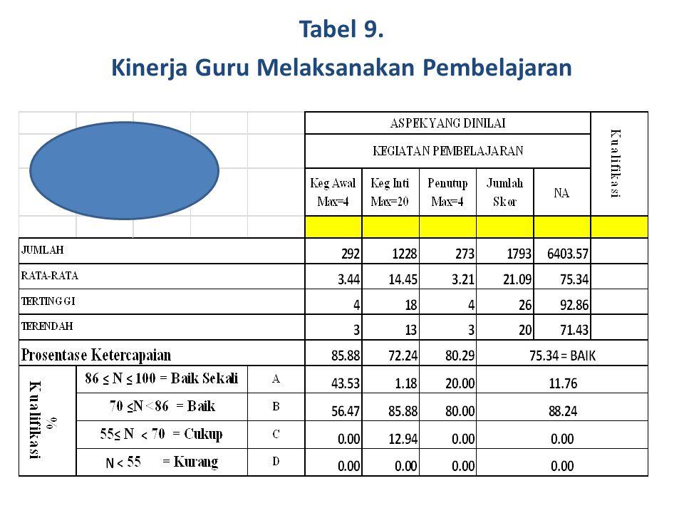 Tabel 9. Kinerja Guru Melaksanakan Pembelajaran