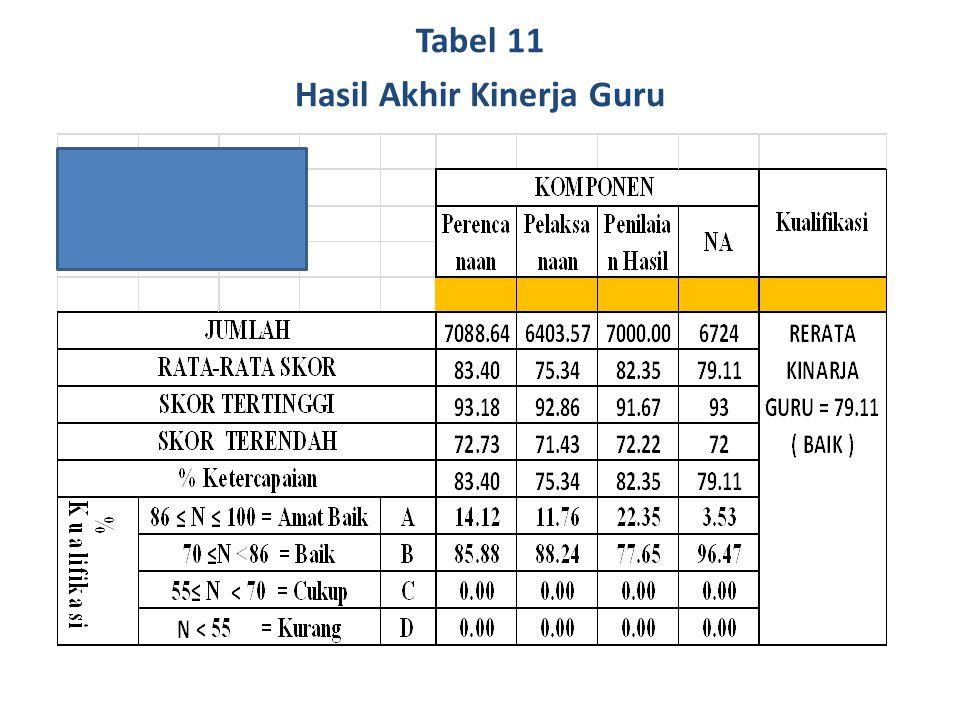 Tabel 11 Hasil Akhir Kinerja Guru
