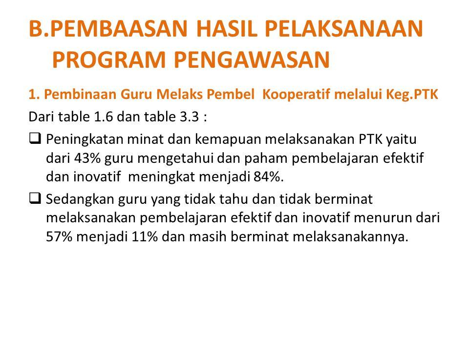 B.PEMBAASAN HASIL PELAKSANAAN PROGRAM PENGAWASAN 1. Pembinaan Guru Melaks Pembel Kooperatif melalui Keg.PTK Dari table 1.6 dan table 3.3 :  Peningkat