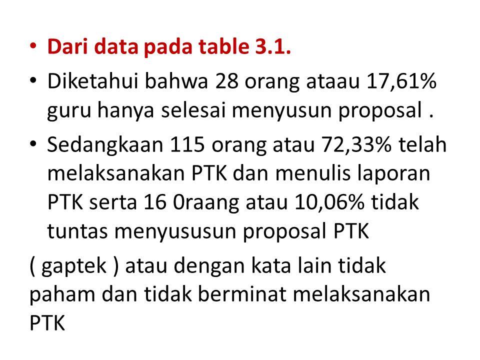 Dari data pada table 3.1. Diketahui bahwa 28 orang ataau 17,61% guru hanya selesai menyusun proposal. Sedangkaan 115 orang atau 72,33% telah melaksana