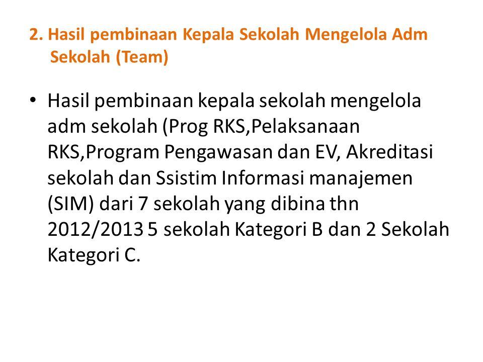 2. Hasil pembinaan Kepala Sekolah Mengelola Adm Sekolah (Team) Hasil pembinaan kepala sekolah mengelola adm sekolah (Prog RKS,Pelaksanaan RKS,Program