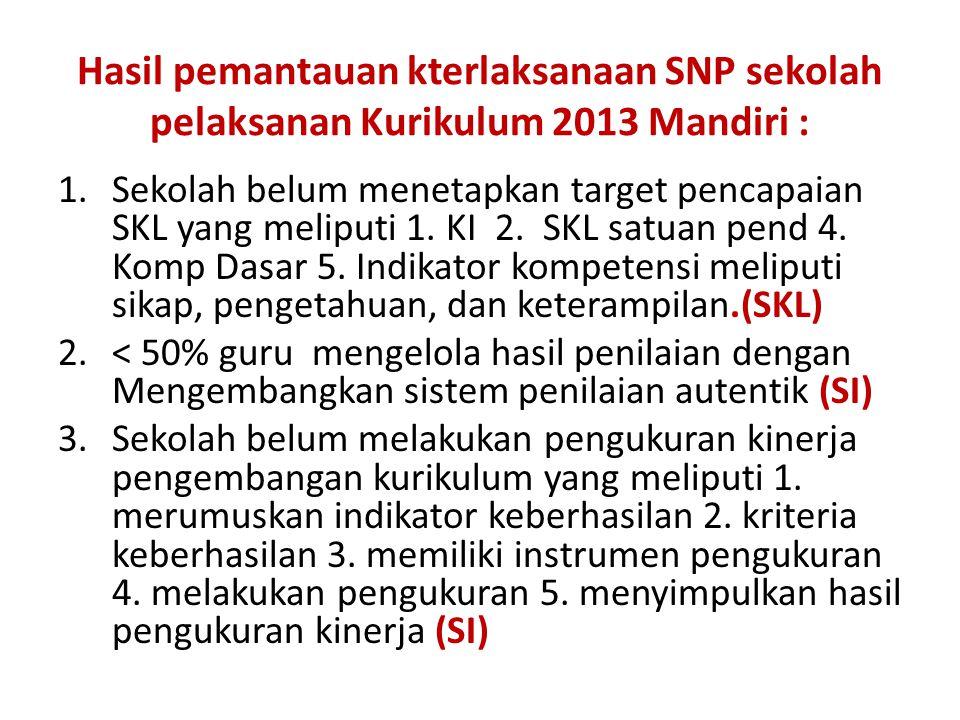 1.Sekolah belum menetapkan target pencapaian SKL yang meliputi 1. KI 2. SKL satuan pend 4. Komp Dasar 5. Indikator kompetensi meliputi sikap, pengetah