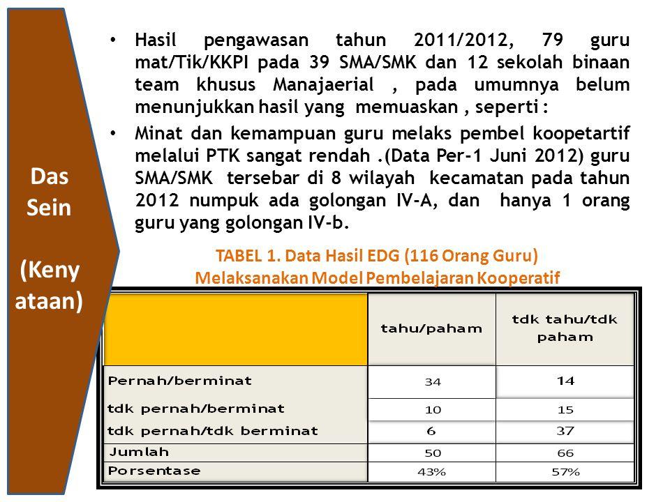 Hasil pengawasan tahun 2011/2012, 79 guru mat/Tik/KKPI pada 39 SMA/SMK dan 12 sekolah binaan team khusus Manajaerial, pada umumnya belum menunjukkan h