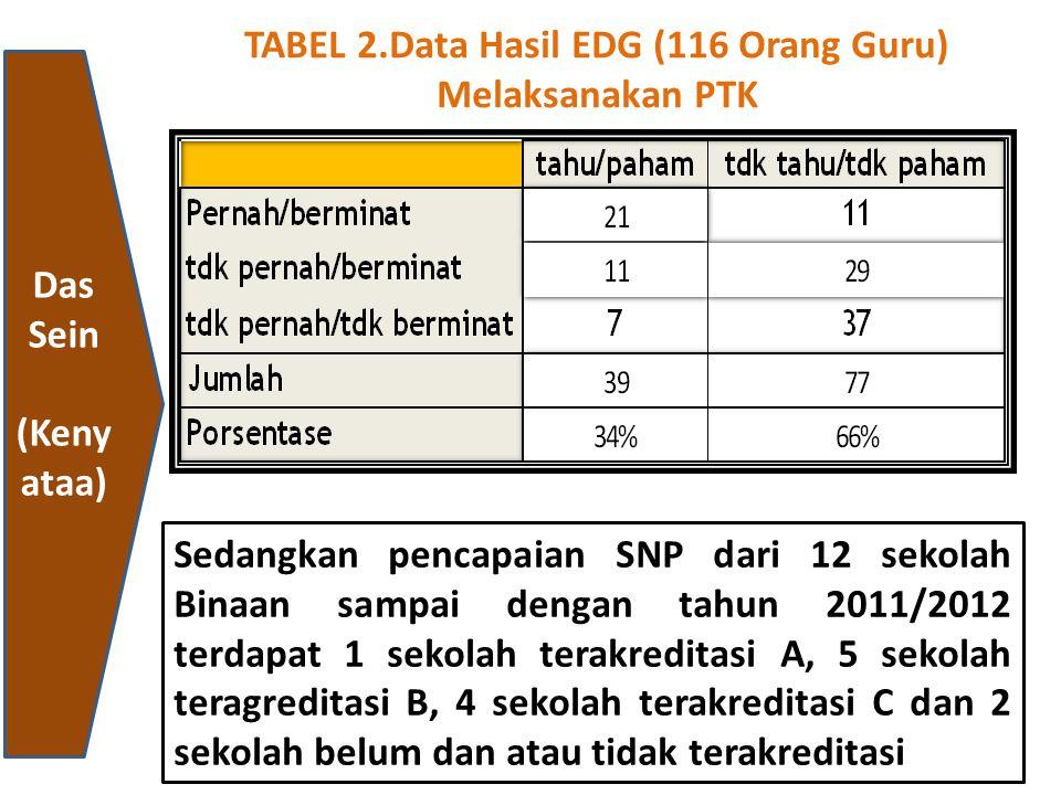 TABEL 2.Data Hasil EDG (116 Orang Guru) Melaksanakan PTK Sedangkan pencapaian SNP dari 12 sekolah Binaan sampai dengan tahun 2011/2012 terdapat 1 seko