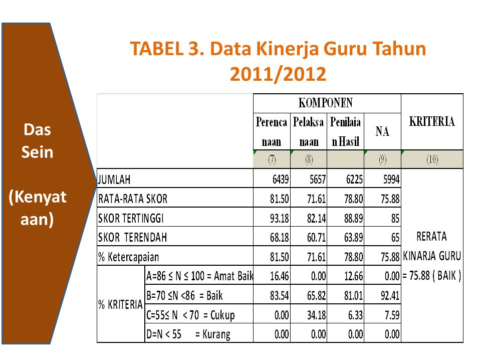 Das Sein (Kenyat aan) TABEL 3. Data Kinerja Guru Tahun 2011/2012