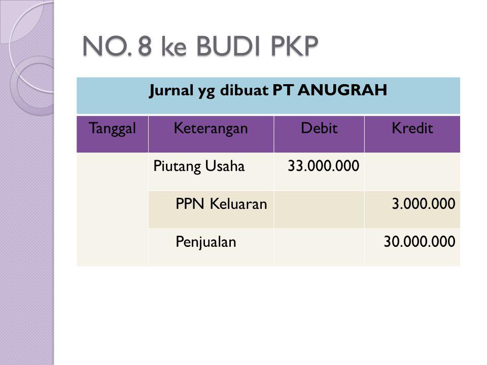 NO. 8 ke BUDI PKP Jurnal yg dibuat PT ANUGRAH TanggalKeteranganDebitKredit Piutang Usaha33.000.000 PPN Keluaran3.000.000 Penjualan30.000.000