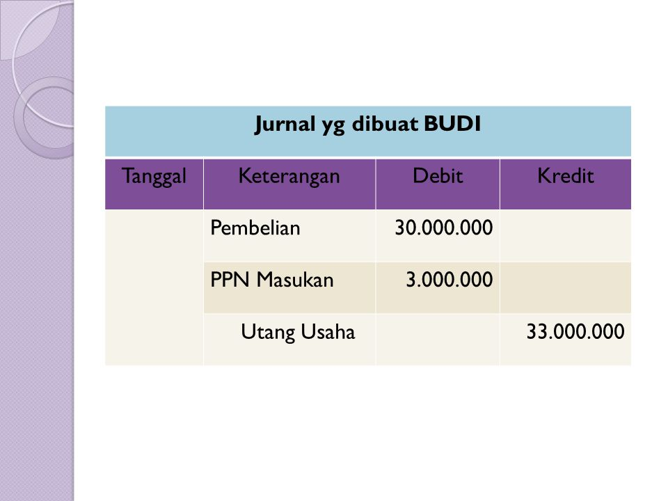 Jurnal yg dibuat BUDI TanggalKeteranganDebitKredit Pembelian30.000.000 PPN Masukan3.000.000 Utang Usaha33.000.000