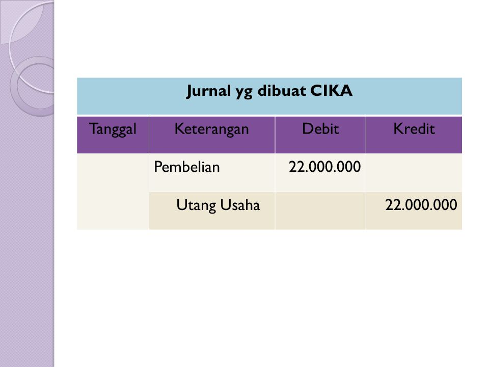 Jurnal yg dibuat DANDI TanggalKeteranganDebitKredit Pembelian11.000.000 Utang Usaha11.000.000