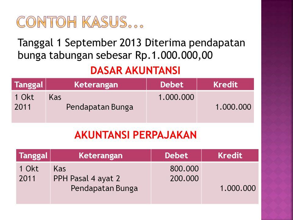 Tanggal 2 September 2013 Dibeli peralatan sebesar Rp.1.000.000,00 DASAR AKUNTANSI AKUNTANSI PERPAJAKAN TanggalKeteranganDebetKredit 1 Okt 2011 Peralatan Kas 1.000.000 TanggalKeteranganDebetKredit 1 Okt 2011 Peralatan PPN Kas 1.000.000 100.000 1.100.000