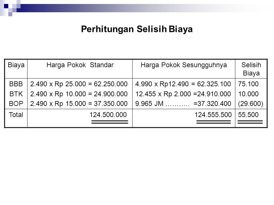 Perhitungan Selisih Biaya BiayaHarga Pokok StandarHarga Pokok SesungguhnyaSelisih Biaya BBB BTK BOP 2.490 x Rp 25.000 = 62.250.000 2.490 x Rp 10.000 =