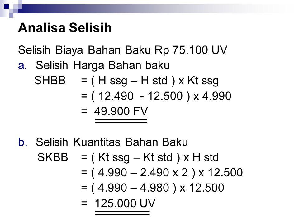 Analisa Selisih Selisih Biaya Bahan Baku Rp 75.100 UV a.Selisih Harga Bahan baku SHBB = ( H ssg – H std ) x Kt ssg = ( 12.490 - 12.500 ) x 4.990 = 49.