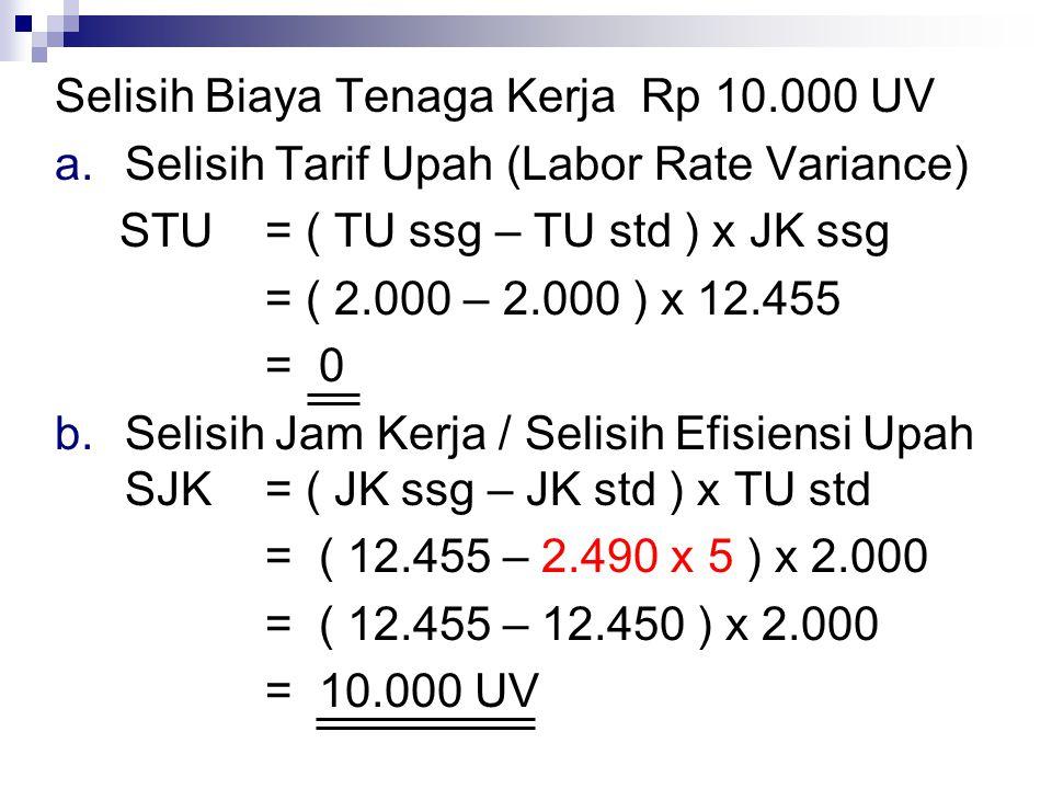 Selisih Biaya Tenaga Kerja Rp 10.000 UV a.Selisih Tarif Upah (Labor Rate Variance) STU= ( TU ssg – TU std ) x JK ssg = ( 2.000 – 2.000 ) x 12.455 = 0