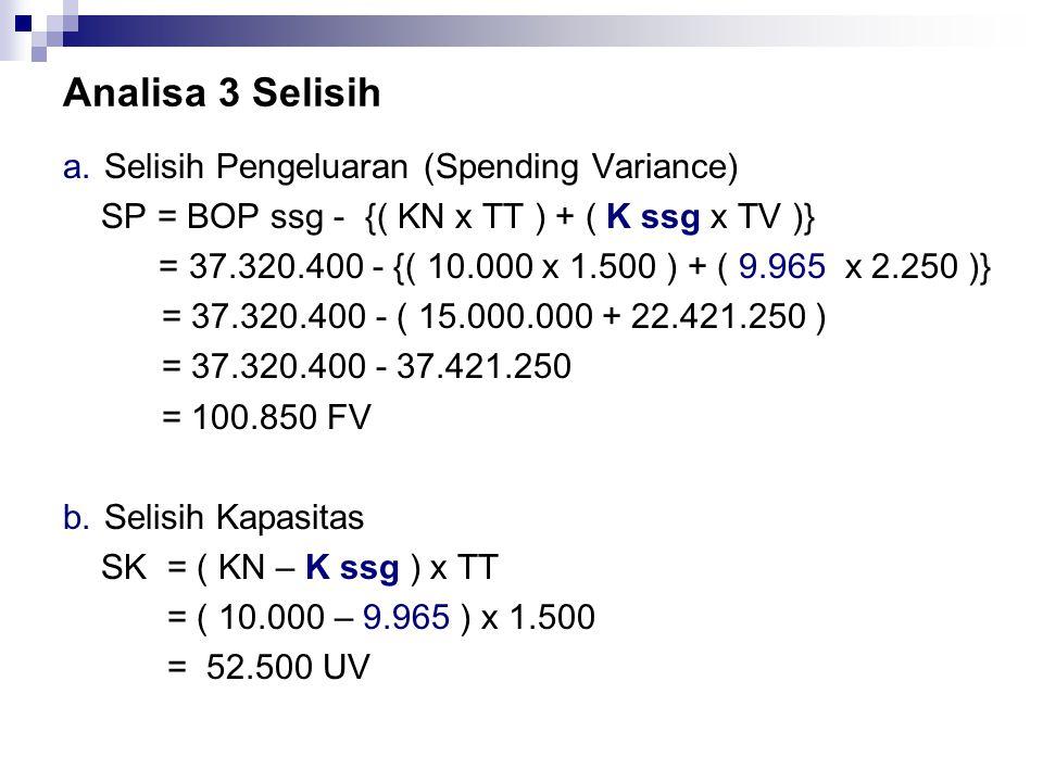 Analisa 3 Selisih a.Selisih Pengeluaran (Spending Variance) SP = BOP ssg - {( KN x TT ) + ( K ssg x TV )} = 37.320.400 - {( 10.000 x 1.500 ) + ( 9.965