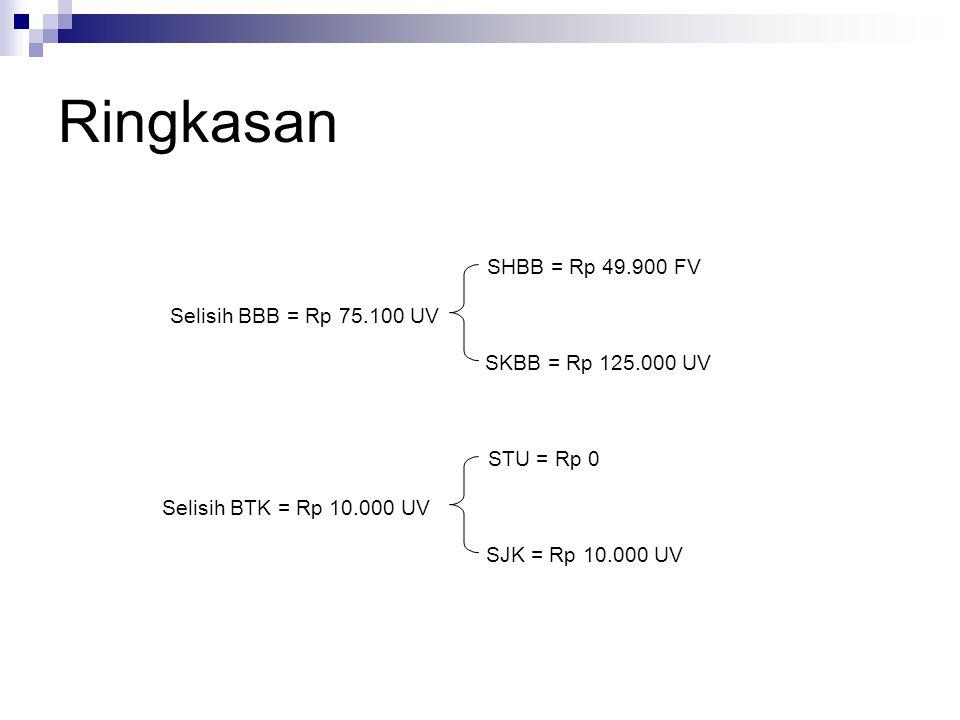 Ringkasan Selisih BBB = Rp 75.100 UV SHBB = Rp 49.900 FV SKBB = Rp 125.000 UV Selisih BTK = Rp 10.000 UV STU = Rp 0 SJK = Rp 10.000 UV