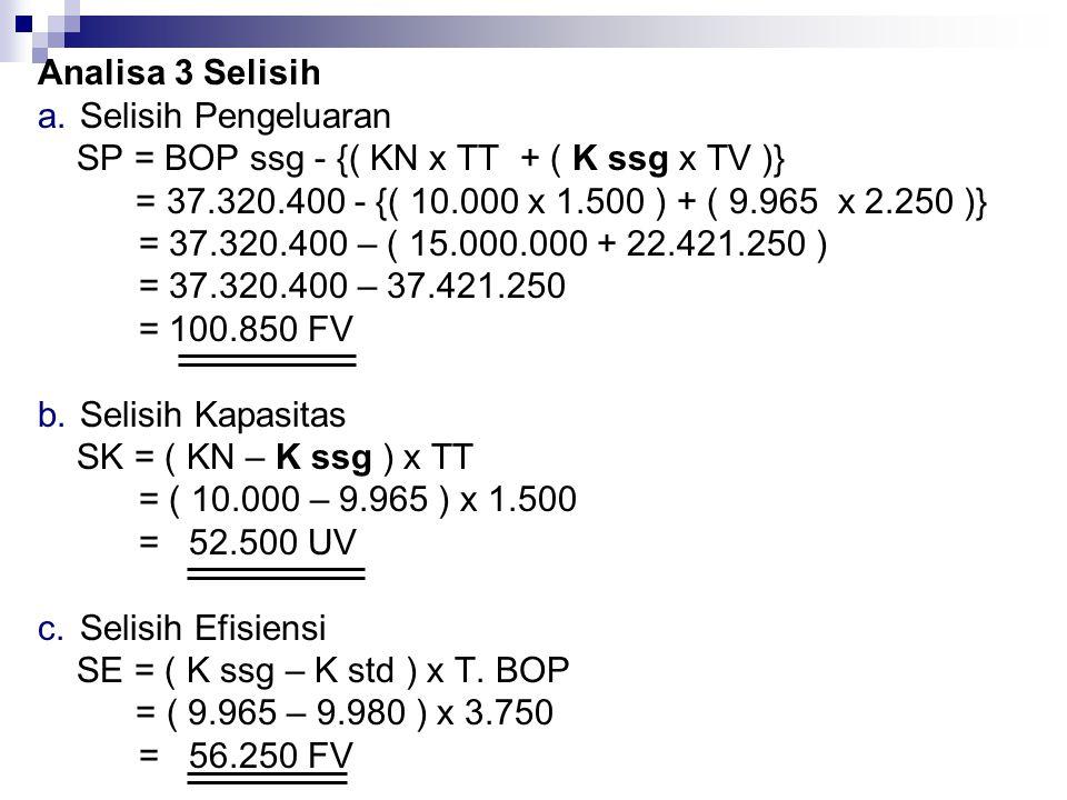 Analisa 3 Selisih a.Selisih Pengeluaran SP = BOP ssg - {( KN x TT + ( K ssg x TV )} = 37.320.400 - {( 10.000 x 1.500 ) + ( 9.965 x 2.250 )} = 37.320.4