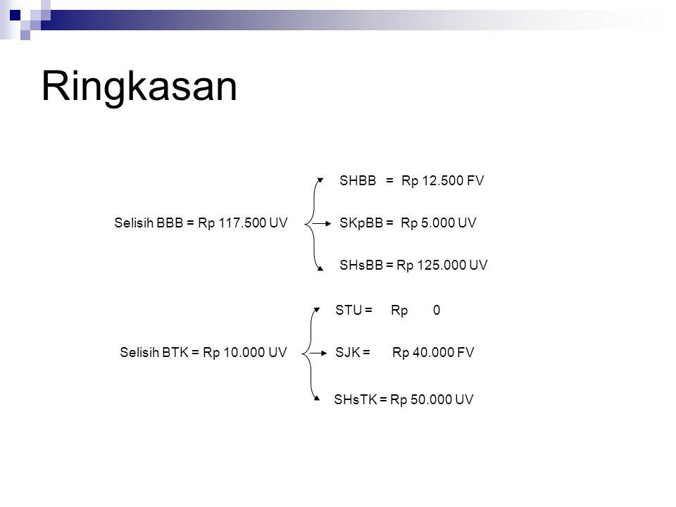 Ringkasan Selisih BBB = Rp 117.500 UV SHBB = Rp 12.500 FV SHsBB = Rp 125.000 UV SKpBB = Rp 5.000 UVSelisih BTK = Rp 10.000 UV STU = Rp 0 SHsTK = Rp 50
