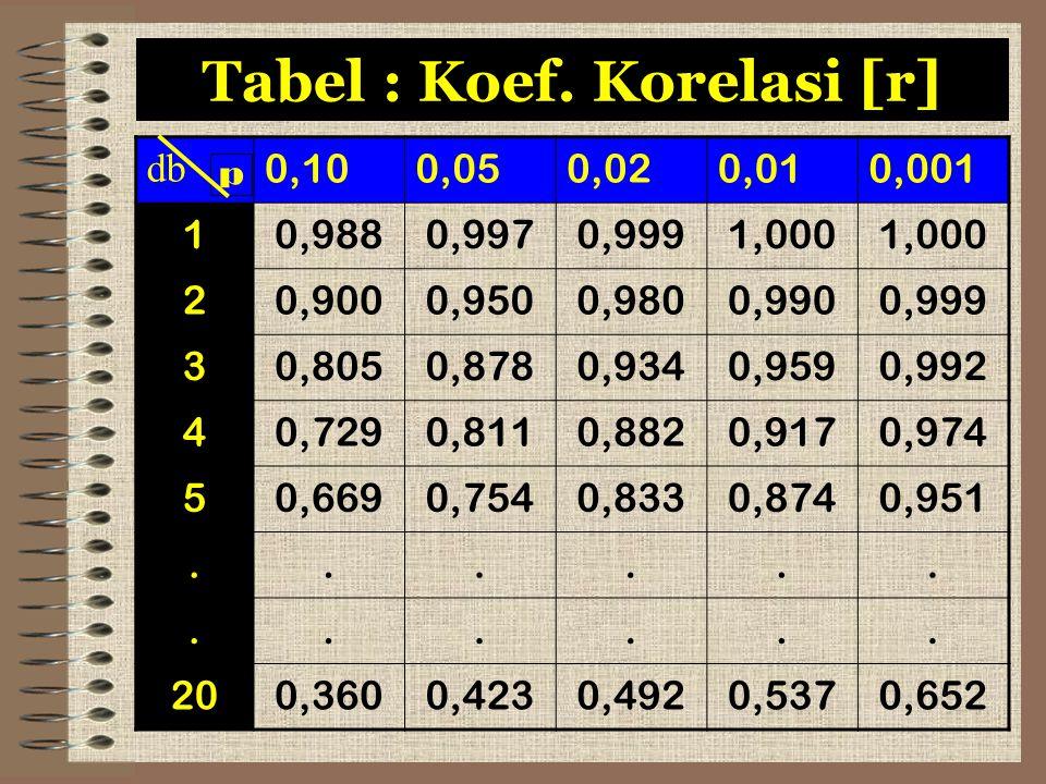 Tabel : Koef. Korelasi [r] db 0,100,050,020,010,001 10,9880,9970,9991,000 20,9000,9500,9800,9900,999 30,8050,8780,9340,9590,992 40,7290,8110,8820,9170