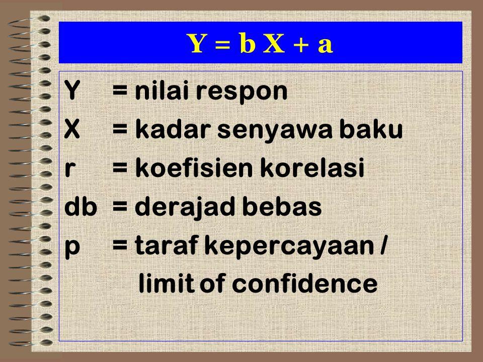 Y = b X + a Y= nilai respon X= kadar senyawa baku r= koefisien korelasi db= derajad bebas p= taraf kepercayaan / limit of confidence