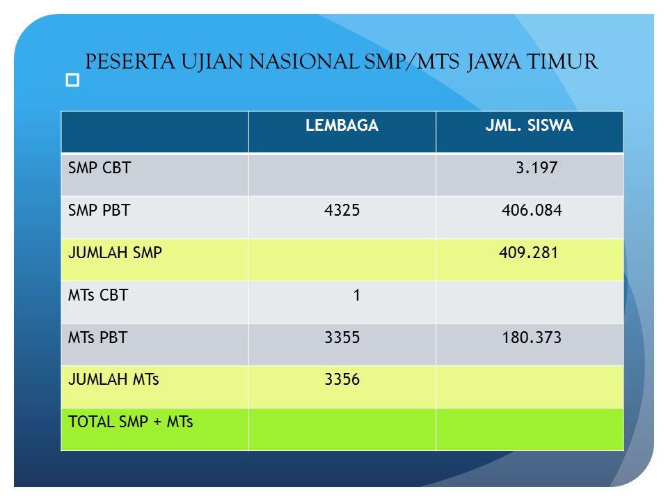 DAFTAR SISWA SMPT BERDASARKAN JUMLAH NILAI UJIAN NASIONAL SMP/MTs TAHUN PELAJARAN 2014/2015 No.