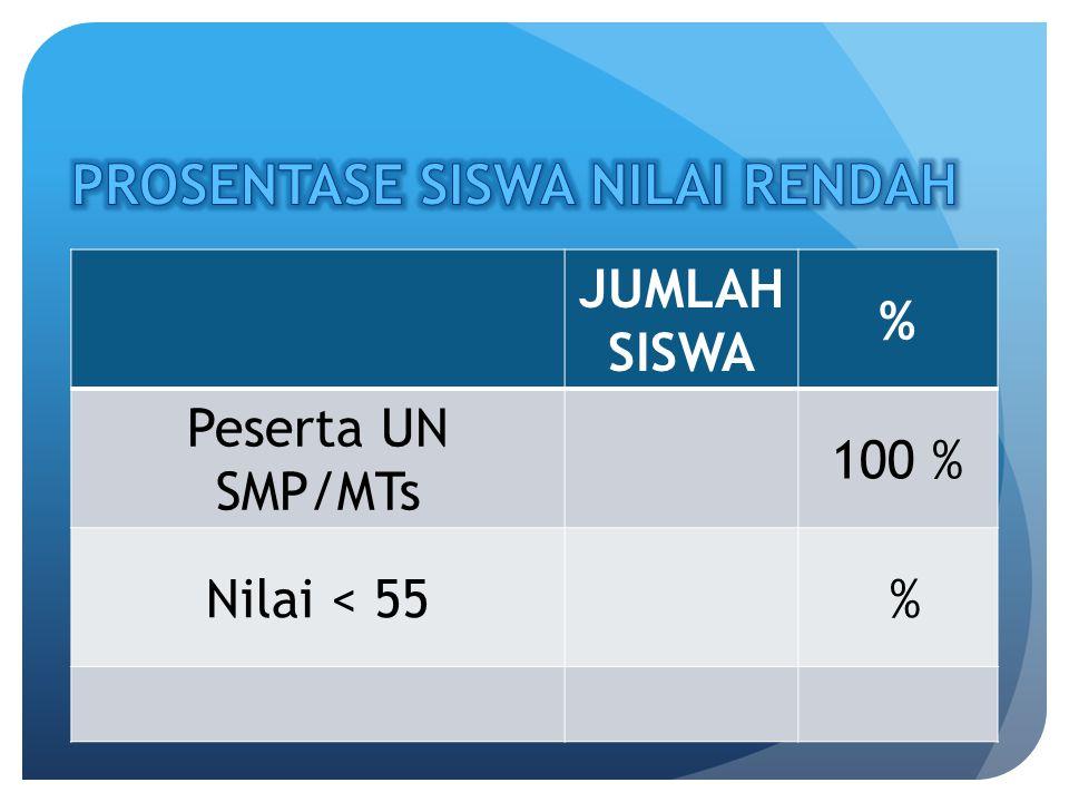 JUMLAH SISWA % Peserta UN SMP/MTs 100 % Nilai < 55 %