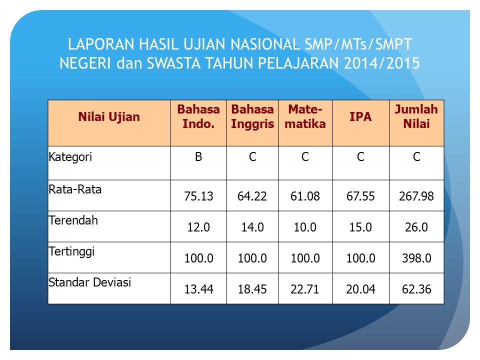 LAPORAN HASIL UJIAN NASIONAL SMP/MTs/SMPT NEGERI dan SWASTA TAHUN PELAJARAN 2014/2015 Nilai Ujian Bahasa Indo. Bahasa Inggris Mate- matika IPA Jumlah