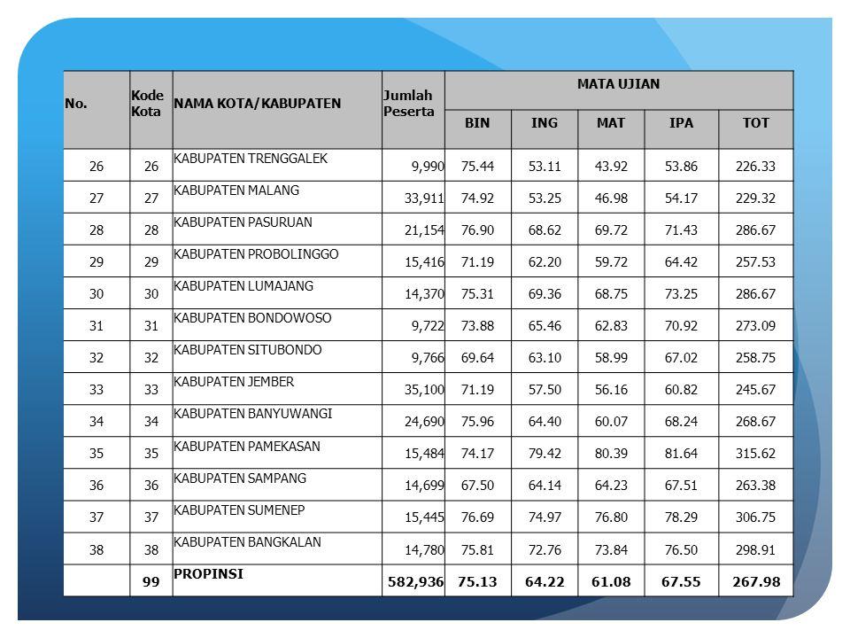 DAFTAR SEKOLAH SMP BERDASARKAN JUMLAH NILAI UJIAN NASIONAL SMP/MTs TAHUN PELAJARAN 2014/2015 No.