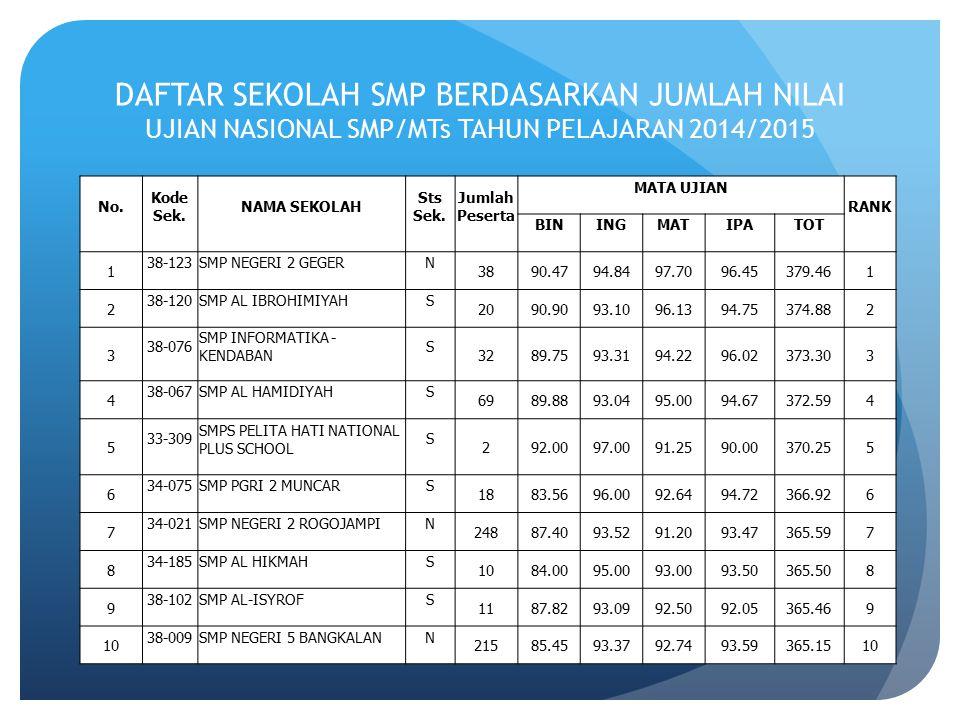 DAFTAR SEKOLAH MTs BERDASARKAN JUMLAH NILAI UJIAN NASIONAL SMP/MTs TAHUN PELAJARAN 2014/2015 No.