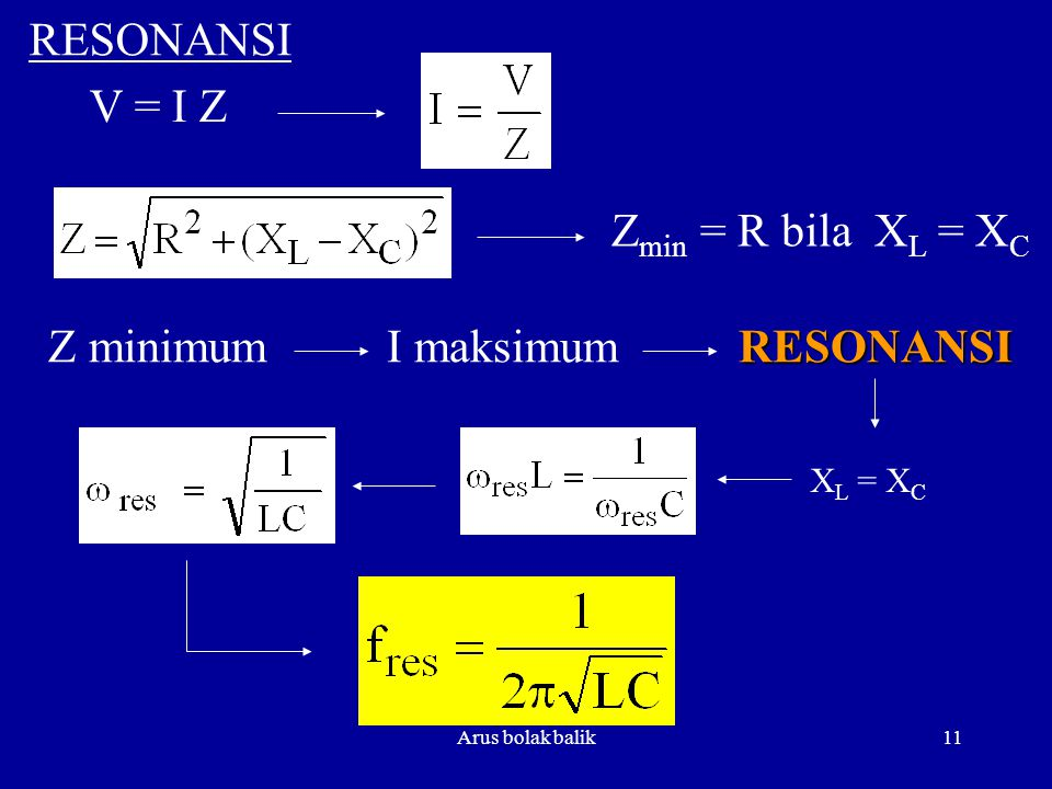 Arus bolak balik11 V = I Z Z min = R bila X L = X C RESONANSI Z minimum I maksimum RESONANSI RESONANSI X L = X C
