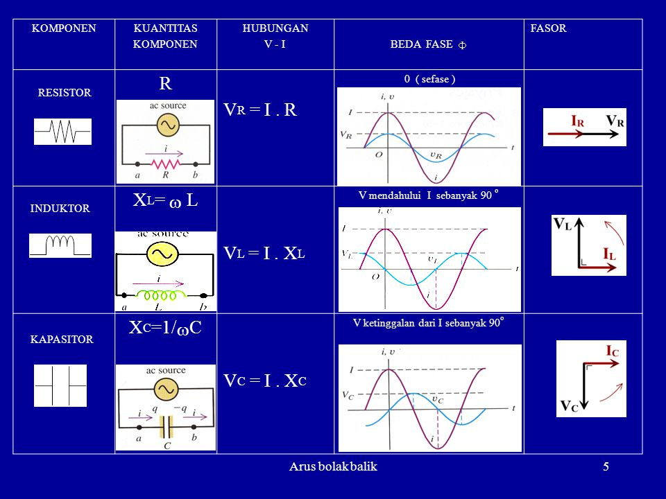 Arus bolak balik5 KOMPONENKUANTITAS KOMPONEN HUBUNGAN V - I BEDA FASE  FASOR R V R = I. R 0 ( sefase ) X L =  L V L = I. X L V mendahului I sebanyak