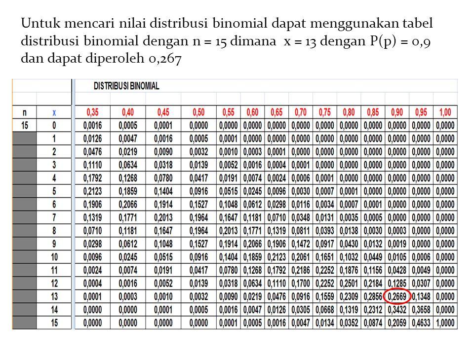 Untuk mencari nilai distribusi binomial dapat menggunakan tabel distribusi binomial dengan n = 15 dimana x = 13 dengan P(p) = 0,9 dan dapat diperoleh