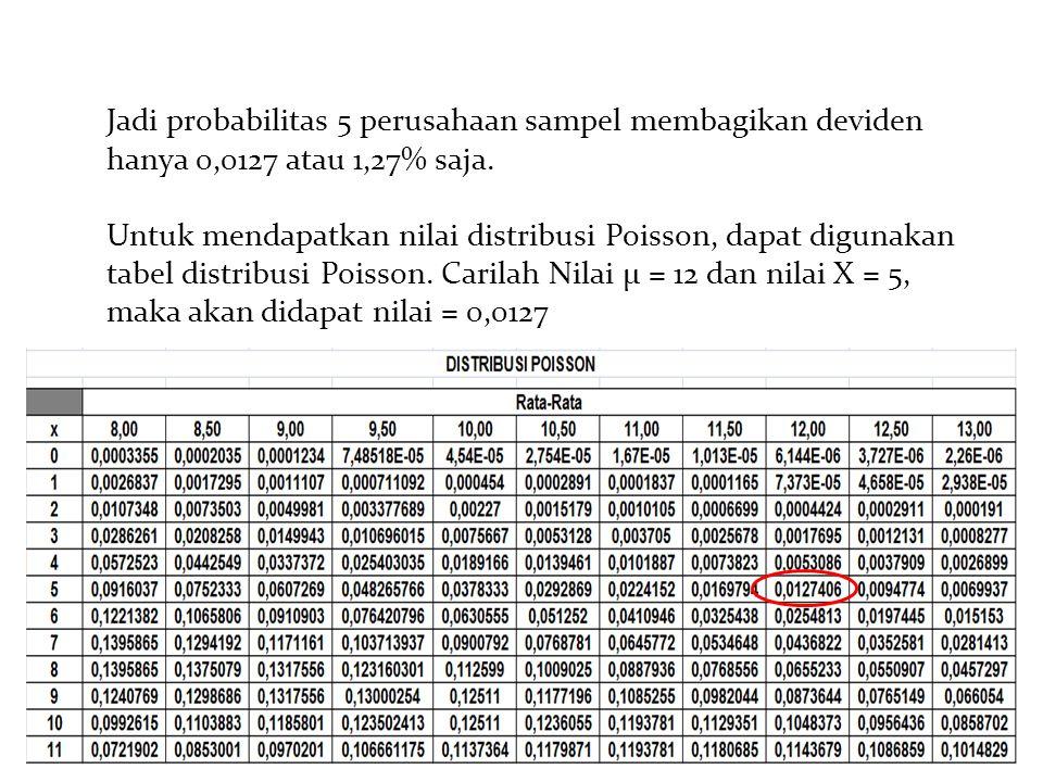 15 Jadi probabilitas 5 perusahaan sampel membagikan deviden hanya 0,0127 atau 1,27% saja. Untuk mendapatkan nilai distribusi Poisson, dapat digunakan