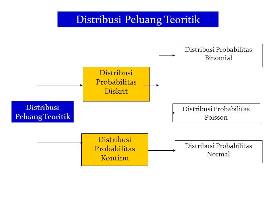 Distribusi Probabilitas Diskrit Distribusi Probabilitas Binomial Distribusi Probabilitas Poisson Distribusi Peluang Teoritik Distribusi Probabilitas K