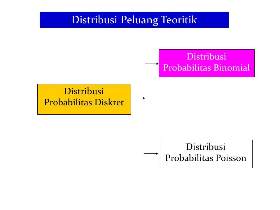 8 Distribusi Probabilitas Binomial Ciri-ciri Percobaan Bernouli : Setiap percobaan menghasilkan dua kejadian: (a) kelahiran anak : laki-laki-perempuan; (b) transaksi saham : jual- beli, (c) perkembangan suku bunga : naik–turun dan lain-lain.